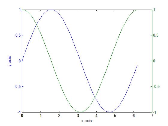 رسم دو منحنی در یک شکل، با یک محور افقی مشترک و دو محور عمودی غیر مشترک (قرار گرفته در  سمت چپ و راست شکل)، با دستور plotyy ، در متلب (MATLAB)