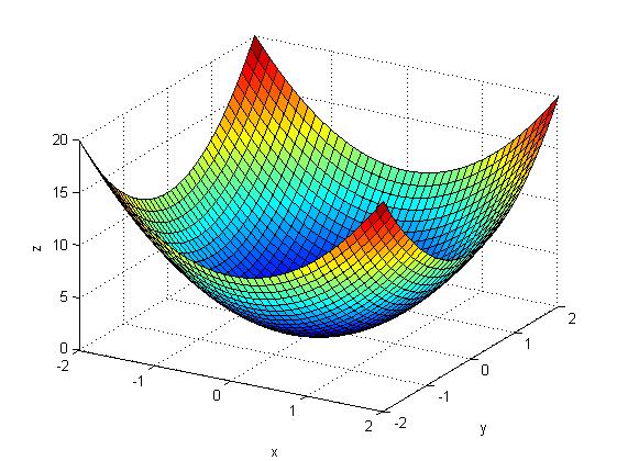 مثال متلب : نمایش انیمیشن از سهمی (paraboloid)