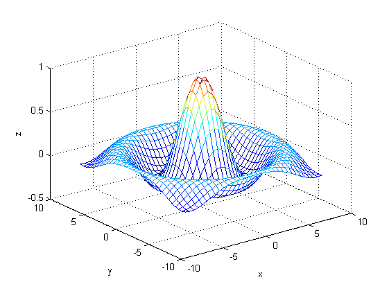 حذف (عدم نمایش) خط های مربوط به رسم سیمی (دستوراتی مثل mesh و meshc و ...) مقادیر یک ماتریس دو بعدی، هنگام قرار گرفتن در پشت سایر خط ها، با دستور hidden در متلب