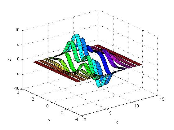 رسم مقادیر یک ماتریس دو بعدی به صورت نواری (ribbon)، با دستور ribbon در متلب