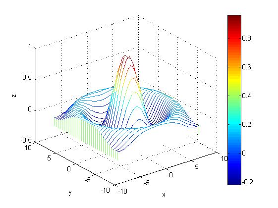 رسم مقادیر یک ماتریس دو بعدی به صورت آبشاری (waterfall)، با دستور waterfall در متلب