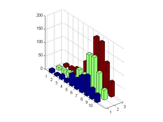 رسم نمودار میله ای (bar graph) عمودی به صورت سه بعدی، با دستور bar3 در متلب