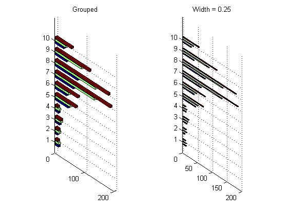 رسم نمودار میله ای (bar graph) افقی به صورت سه بعدی، با دستور bar3h در متلب