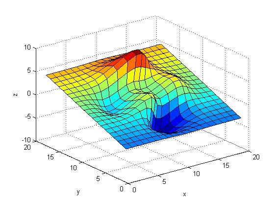 چرخاندن یک شکل در یک جهت دلخواه، با دستور rotate در متلب