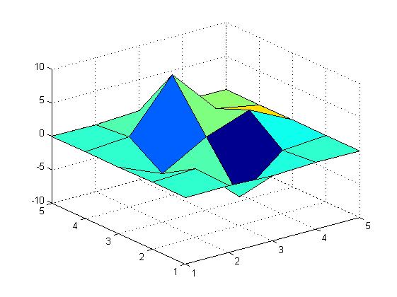 به روزرسانی مقادیر رسم شده در یک شکل، با دستور refreshdata در متلب