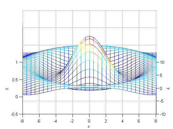 تغییر زاویه دید (نمای دید - view) نسبت به یک شکل سه بعدی، با دستور view در متلب