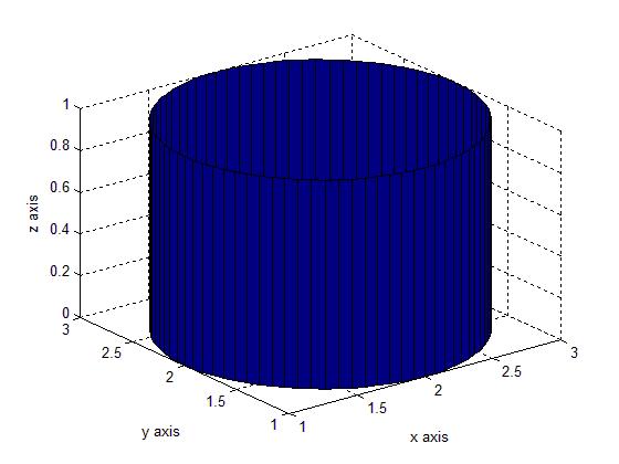 ساخت شکل استوانه (cylinder)، با دستور cylinder در متلب