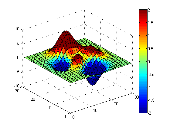 تعیین حداکثر (max) و حداقل (min) مقادیر به کار رفته برای نمایش یک شکل با رنگ های متناظر با مقادیر (تعیین حداکثر و حداقل مقدار در قسمت colorbar)، در متلب