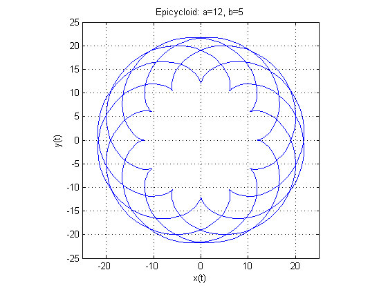 کد متلب (MATLAB) : مثال شماره 20