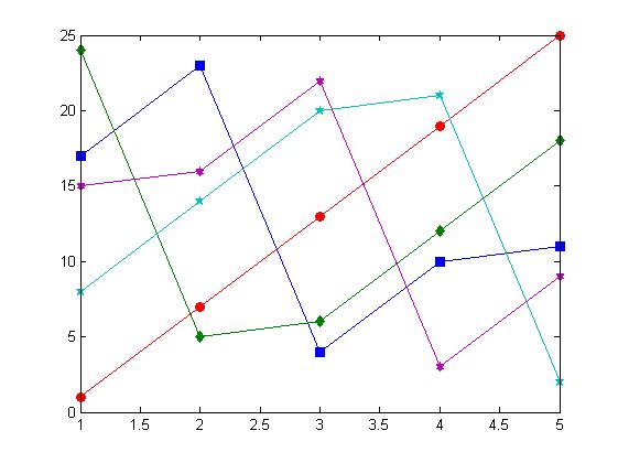 کد متلب (MATLAB) : مثال شماره 12