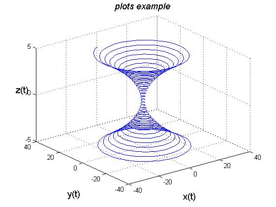 کد متلب (MATLAB) : مثال شماره 21