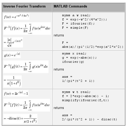 محاسبه تبدیل فوریه معکوس، با دستور ifourier در متلب