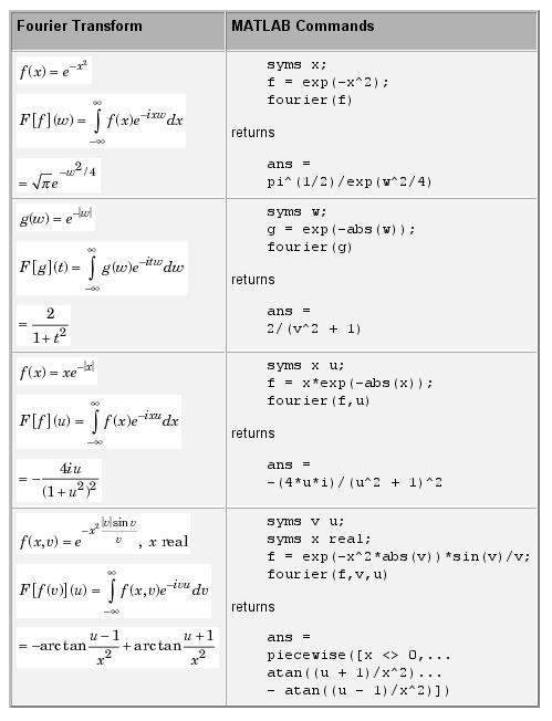 محاسبه تبدیل فوریه، با دستور fourier در متلب