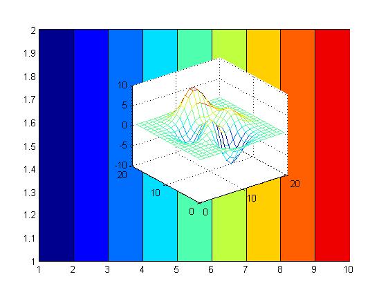 رسم دو یا چند شکل با محورهای مختصات غیر مشترک و اندازه های متفاوت، بر روی یکدیگر، در متلب (MATLAB)