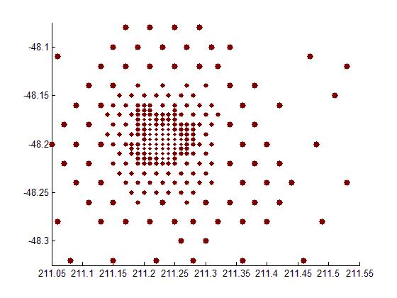 رسم تعدادی دایره، با رنگ ها و اندازه های مختلف، با دستور scatter در متلب
