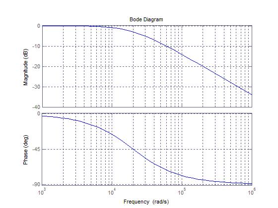 رسم نمودار بود (Bode plot) برای تابع تبدیل (transfer function)، با دستور bode در متلب