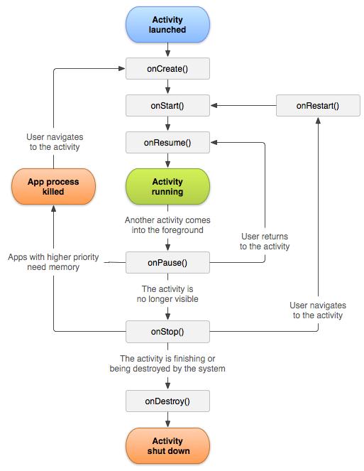چرخه (lifecycle) یک activity ، در برنامه اندروید