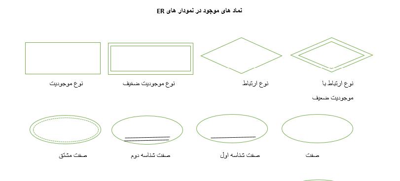 آموزش اصول طراحی پایگاه داده
