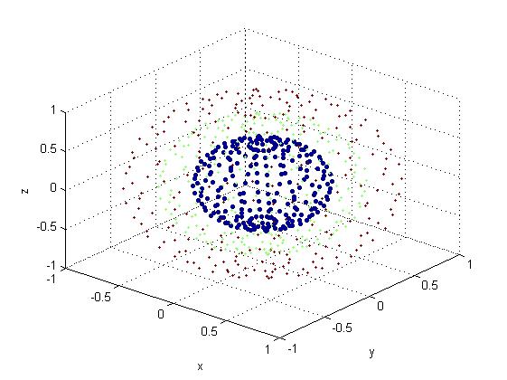 رسم تعدادی دایره در فضای سه بعدی، با رنگ ها و اندازه های مختلف، با دستور scatter3 در متلب